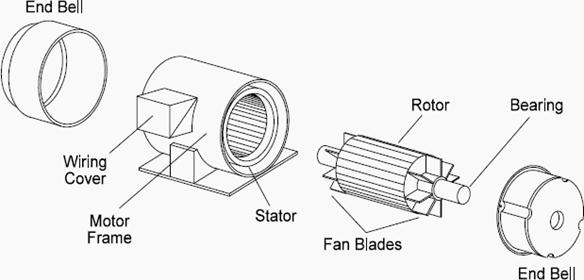 Description: figure-2-assembly-details-of-a-typical-ac-induction-motor.gif